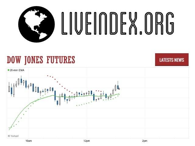 Dow Jones Futures - Dow Jones 30 Futures | Dow Jones Futures