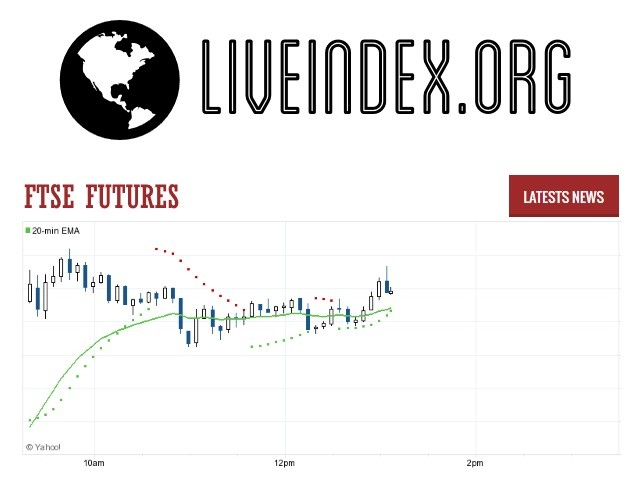 Ftse Futures Ftse 100 Futures Ftse 100 Futures Rates Uk Futures Live Index