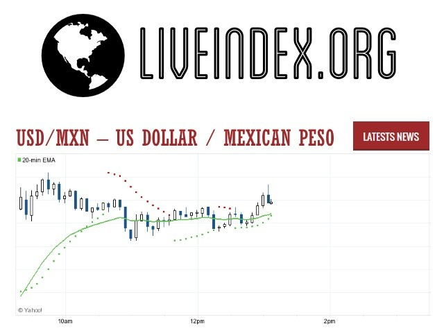USD/MXN - US Dollar / Mexican Peso Currency Pair | USD/MXN