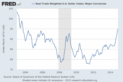 Guess What Happened The Last Time The U.S. Dollar Skyrocketed In Value Like This?…
