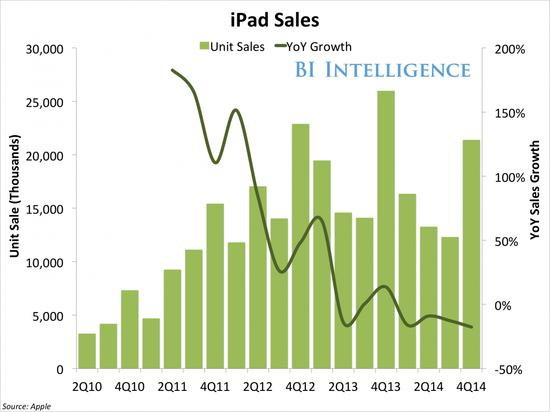 Apple Set To Dominate Again In 2015