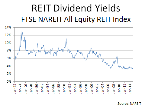 Equity REITs: Still Worth Buying?