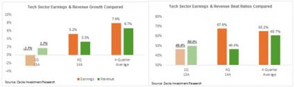Are Tech Sector Earnings Really That Exciting?