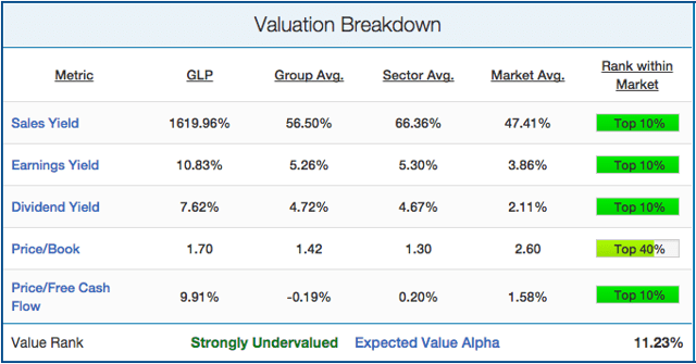 Global Partners LP Is Extremely Undervalued