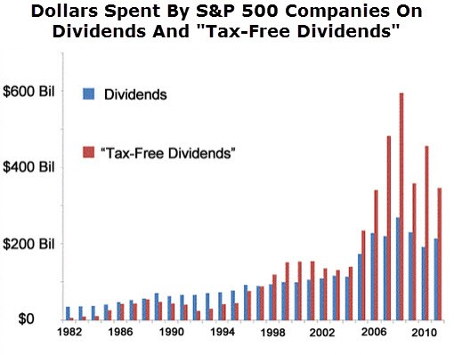 Beat The Market With 'Tax-Free Dividends'