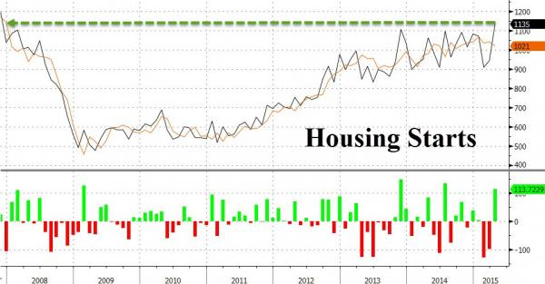 Housing Starts Surge to Highest Since Nov 2007, Permits At 7 Year Highs