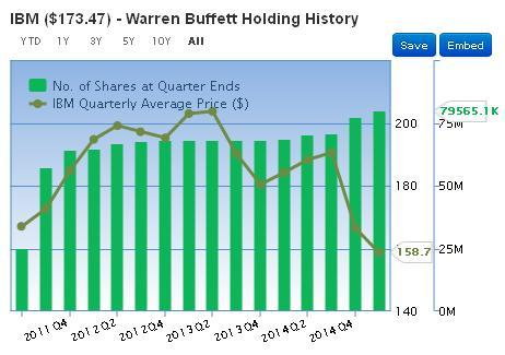 Warren Buffett Keeps Buying IBM