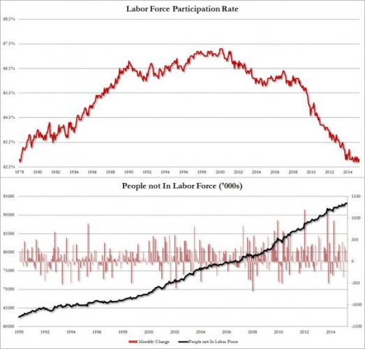 Americans Not In The Labor Force Rise To Record 93,194,000