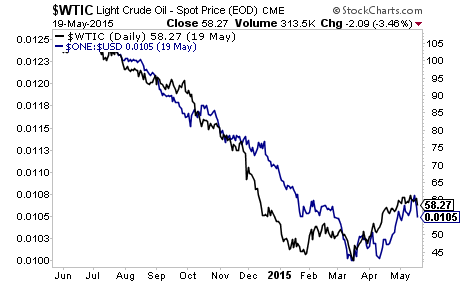 The Real Reason For the Oil Crash… And Why It Could Happen In Other Asset Classes