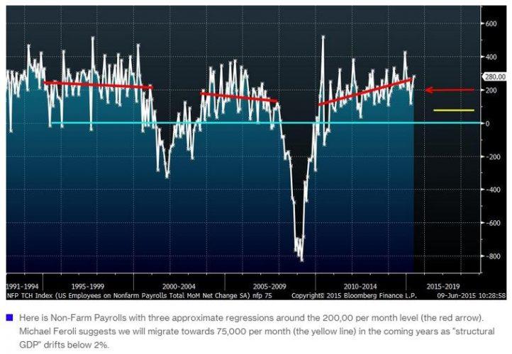 The Job Market Will Get Much Worse, JPMorgan Warns
