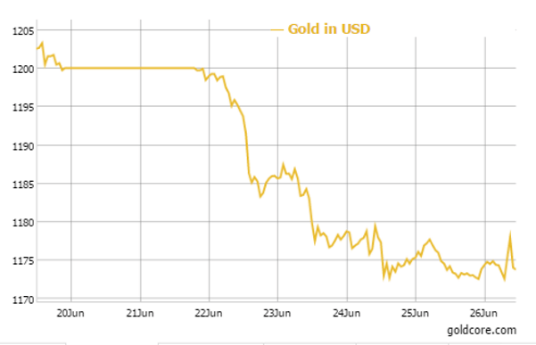 Chinese Stock Market Collapses 7.4% – Gold Demand Surges To Record