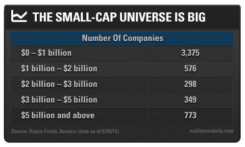 Three Reasons to Buy Small-Caps Now