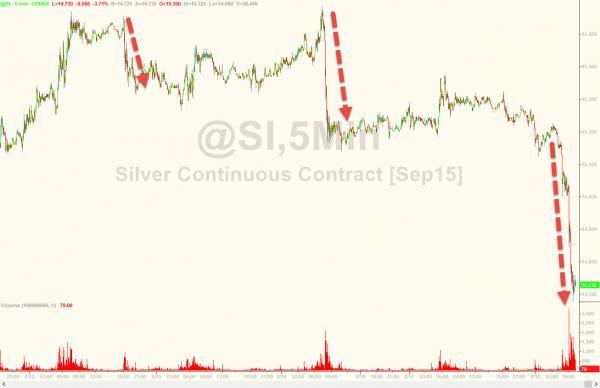 Silver Is Crashing