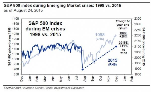 Where Does The Market Go From Here…