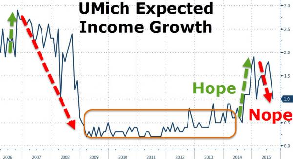 """America Is Losing Faith In The """"Recovery"""""""