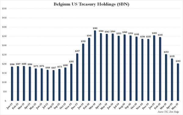 Mystery Buyer Of US Treasurys Revealed