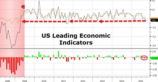 US Leading Economic Indicators Tumbles Most In 30 Months
