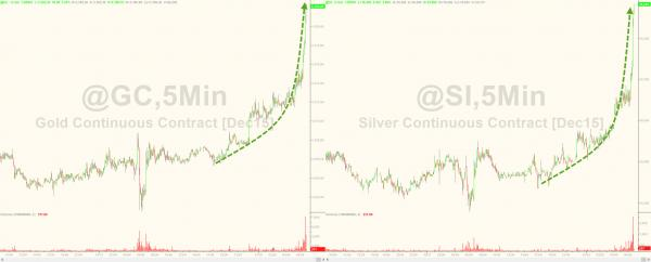 Gold & Silver Are Spiking As 2015 Rate-Hike Odds Plunge