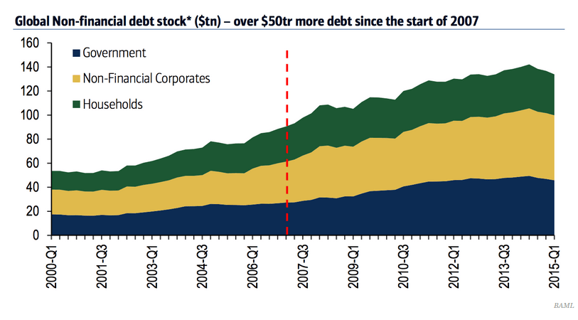 The World Is $50 Trillion MORE in Debt Since 2008 Financial Crisis