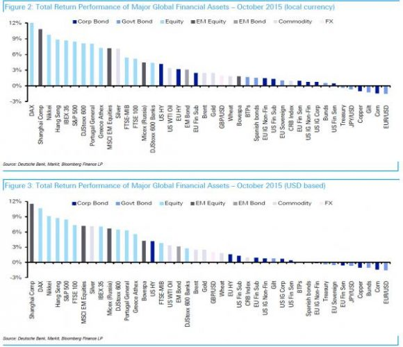 The Best And Worst Performing Assets In October And YTD