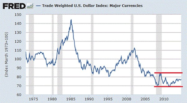How Much Higher Can The U S Dollar Go