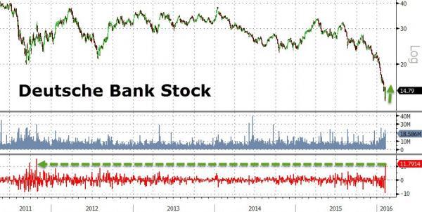 Deutsche Bank Spikes Most In 5 Years (Just Like Lehman Did)
