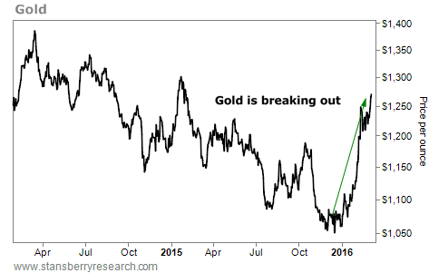 Why Gold Could Climb Nearly 20% in the Next 12 Months