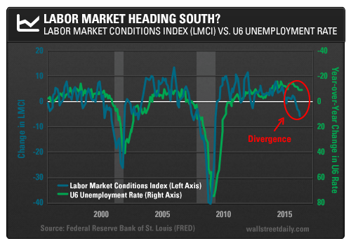 The Fed Ignores Forewarnings of U.S. Labor Market Malaise