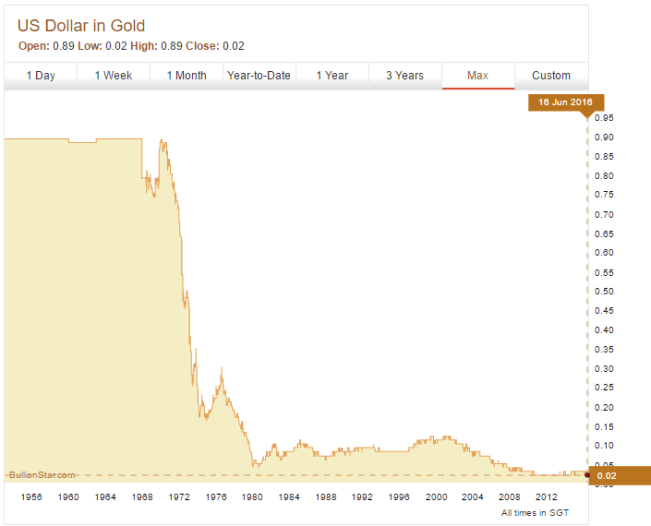 Could Gold Prices Reach $65,000/oz in 5 years?
