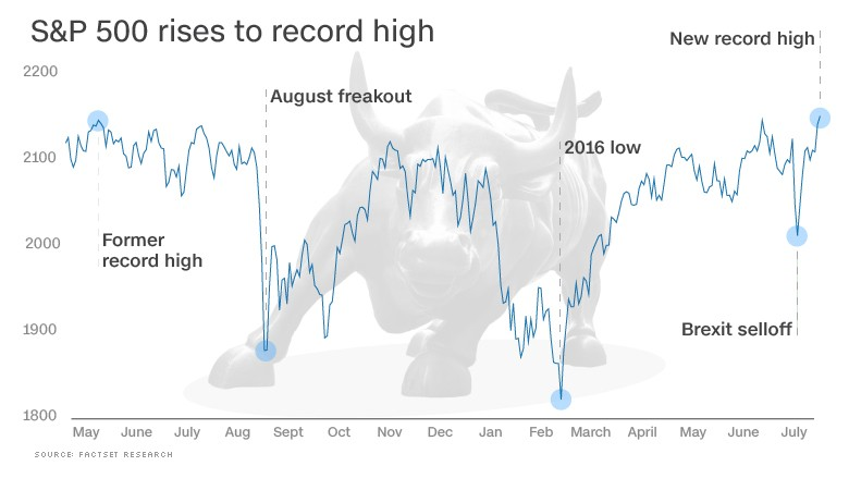 The Dow is higher than it's ever been before.