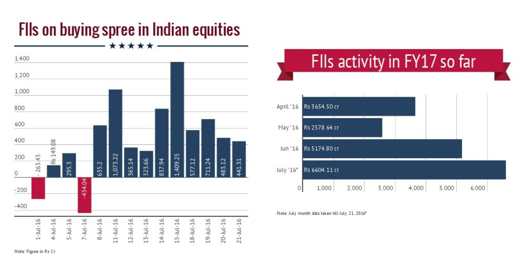 India : FII flows lifts Markets to 52-wk high