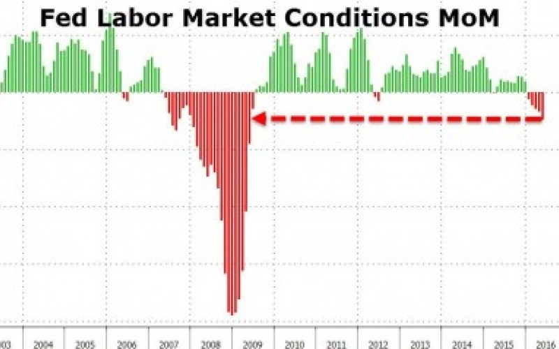 This Always Happens Right Before a Recession… And It Just Happened