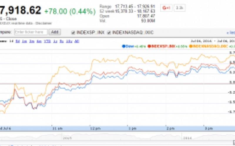 U.S. Market Indexes Higher after FOMC Minutes