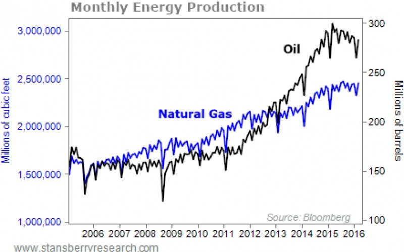 Why It's Time To Buy Natural Gas