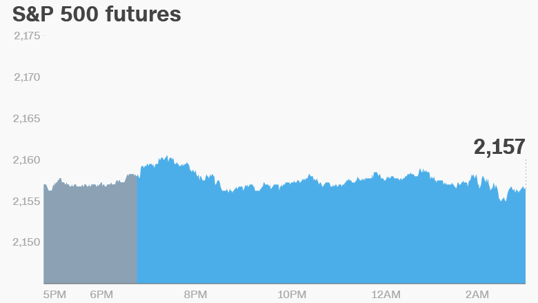 U S Market Futures Flat With Low Price Volatility