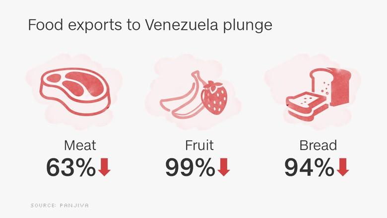 Venezuela food crisis deepens as shipments plummet