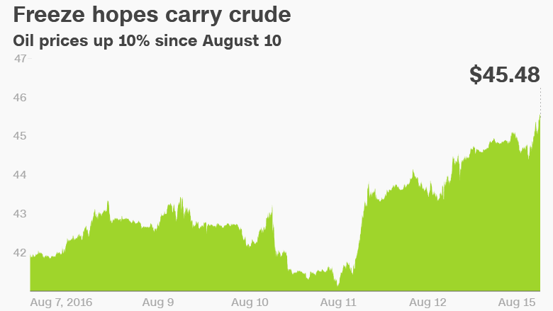 Oil prices are on fire, Up 10% in just 3 days