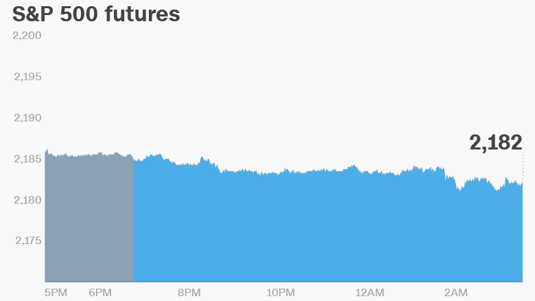 U.S. Market Futures Pointing Lower after Record Highs