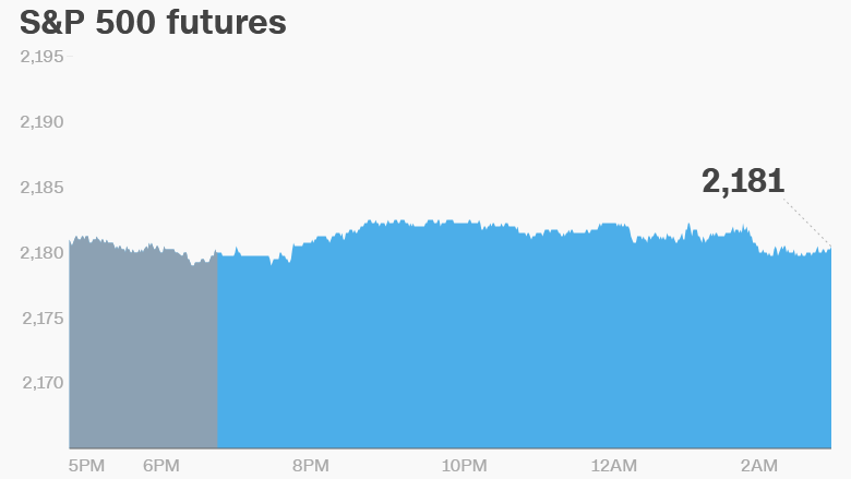 U.S. Market Futures Pointing Lower after Gains