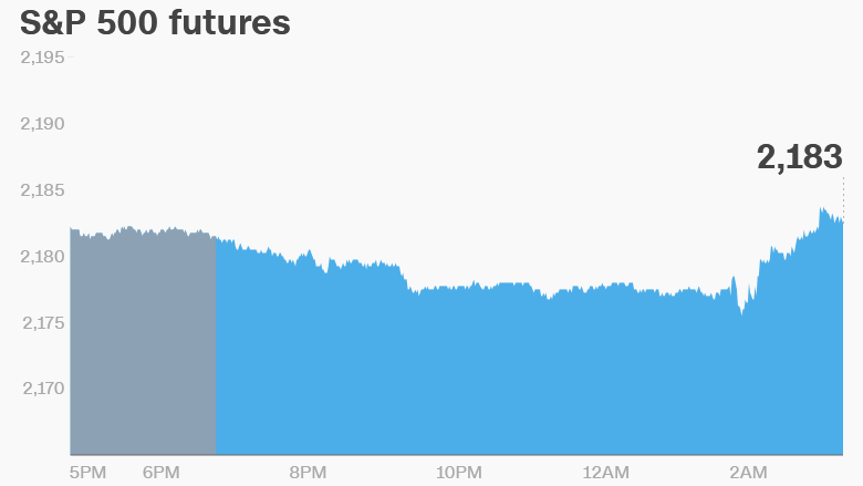 U.S. Stock Futures Pointing Lower with Increased Market Uncertainty