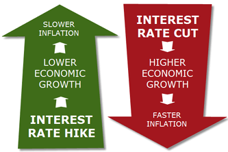 Will inflation and interest rates remain near-zero for a generation?