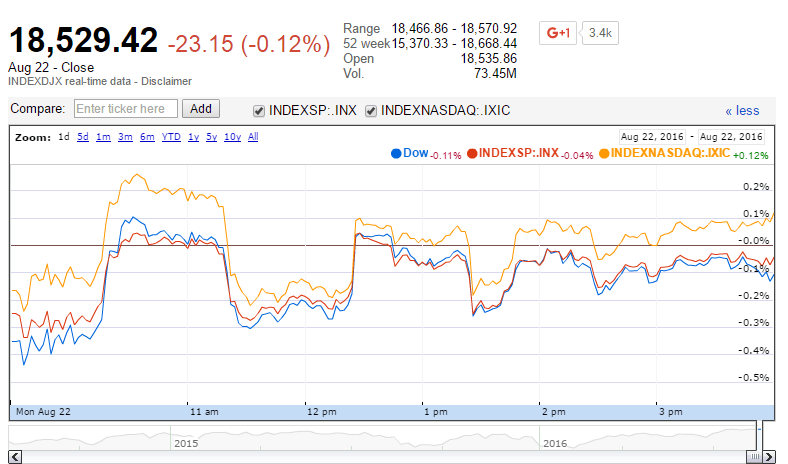 Market Uncertainty Keeps U.S. Stocks Trading Lower