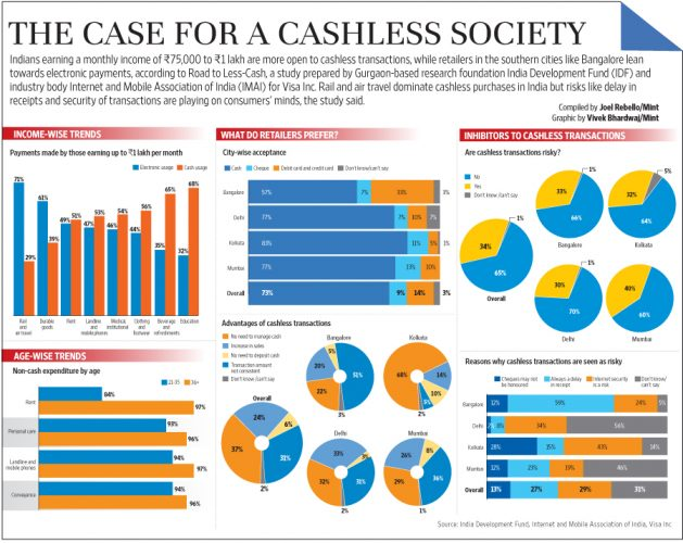 cashless society Finally, is there not a trend towards the increasing use of paper money and, in the long run, towards the cashless society, of which we hear talk even now.