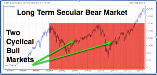 The view from a long-standing stockmarket bear